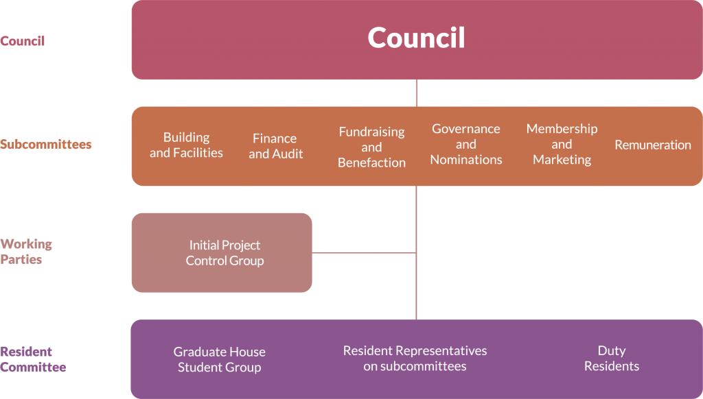Council Diagram