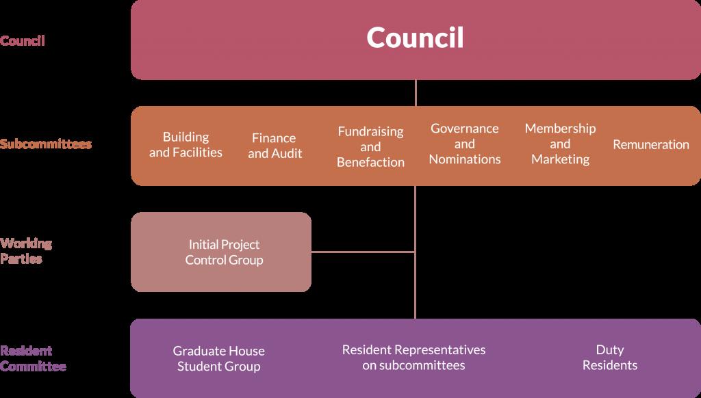 Council Diagram
